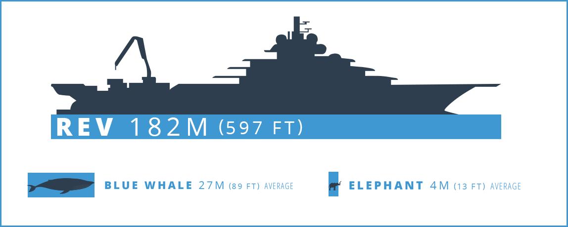 Les plus grands yachts du monde 2020